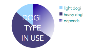 survey dogi type use