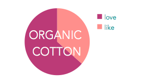 survey organic cotton