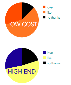 survey pricing